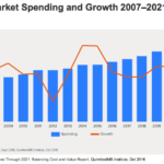 Global Market Spending and Growth 2007–2021