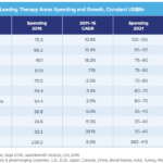 Outlook of Leading Therapy Areas Spending and Growth, Constant US$Bn
