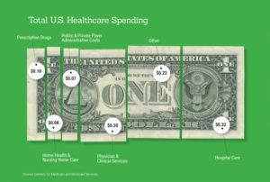 Fördelningen av vårdkostnaderna