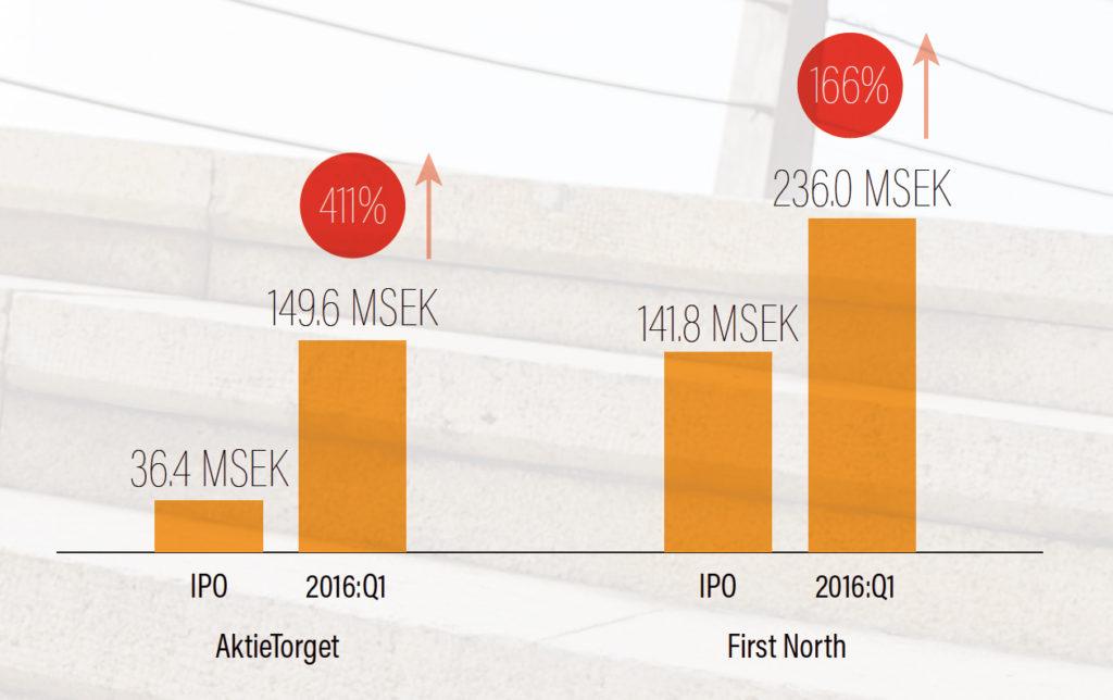 Genomsnittlig ökning av market cap för bolag efter IPO