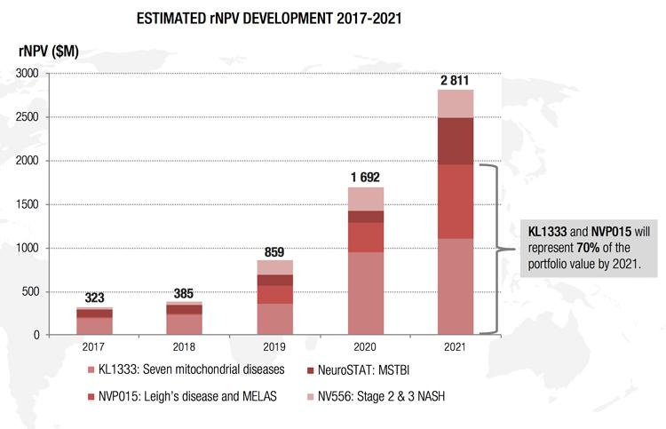 Uppskattad värdeutveckling NVP:s portfölj 2017-2021